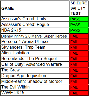 Assassin's Creed: Unity, Assassin's Creed: Rogue, NBA 2K15, Disney Infinity 2.0 Marvel Super Heroes, Persona 4 Arena Ultimax, Skylanders: Trap Team, Alien: Isolation, Borderlands: The Pre-Sequel, Call of Duty: Advanced Warfare, The Crew, Dragon Age: Inquisition, Middle-earth: Shadow of Mordor, The Evil Within, WWE 2K15
