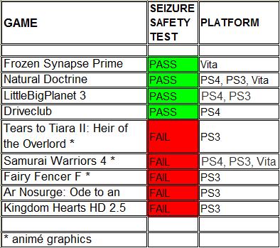 Sony chart fixed