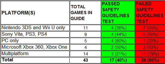 Nintendo 3DS Wii U Sony Vita PS3 PS4 PC Xbox 360 Xbox One multiplatform